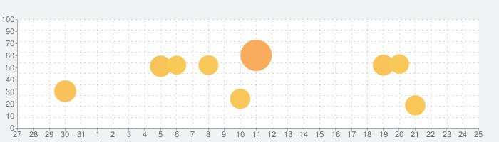 点滴計算 - 滴下計算とタイマー管理の話題指数グラフ(9月25日(金))
