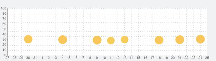 ふつうの釣りゲーム 人気の魚釣りゲームの話題指数グラフ(9月25日(金))