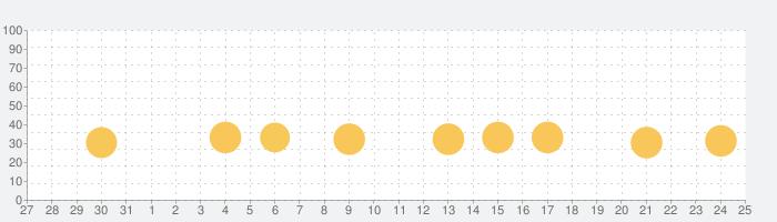 さんねんせいの漢字 - 小学三年生(小3)向け漢字勉強アプリの話題指数グラフ(6月25日(金))