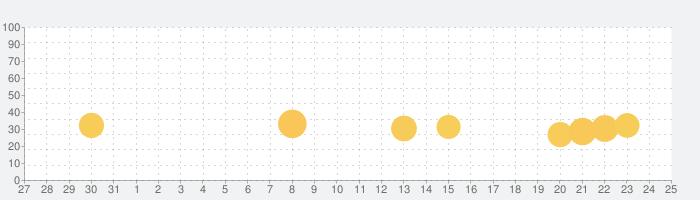 カンフー野球の話題指数グラフ(9月25日(金))