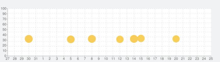 お絵描きアプリ-思い出らくがき帳-の話題指数グラフ(9月25日(土))