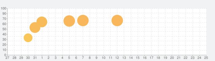 ヴァルキリーコネクトの話題指数グラフ(2月25日(火))
