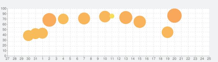 逆転裁判4の話題指数グラフ(2月25日(木))
