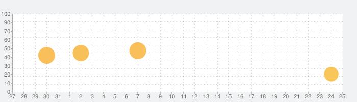 天気 ٞの話題指数グラフ(6月25日(金))