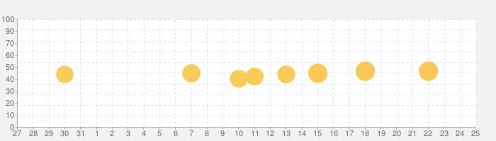 GOLFTVの話題指数グラフ(1月25日(月))