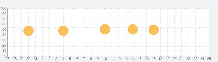 LeafSpy Proの話題指数グラフ(1月25日(月))
