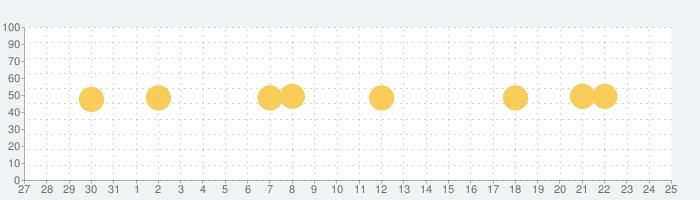 Ameba(アメーバ)の話題指数グラフ(1月25日(月))