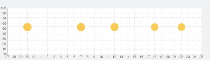 アットリンク - 診療予約の話題指数グラフ(9月25日(金))