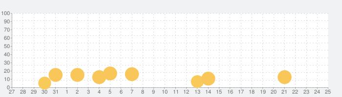 キョロちゃん大冒険 無料知育ゲームアプリの話題指数グラフ(11月25日(水))