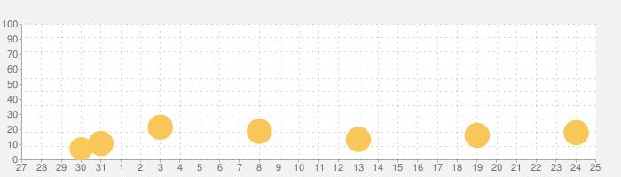 アニマル フロンティアの話題指数グラフ(9月25日(金))