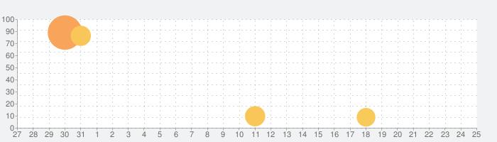 天華百剣 -斬-の話題指数グラフ(6月25日(金))