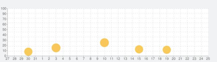 Bridge(ブリッジ)-ゲイの真面目な出会いアプリの話題指数グラフ(1月25日(月))