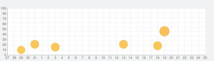 The Sun - 日の出日の入り時間の話題指数グラフ(6月25日(金))