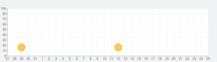 長崎ちゃんめんの話題指数グラフ(6月25日(金))