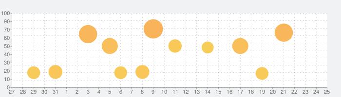 AndroidシステムのWebViewの話題指数グラフ(2月25日(火))