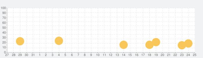 ゴー・フィッシュの話題指数グラフ(9月25日(土))