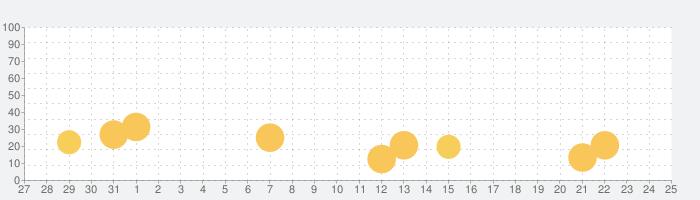 WDAMAGE: Car crash Engineの話題指数グラフ(11月25日(水))