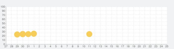 House Flipper: シュミレーションゲーム, ホームデザイン,家を作るゲーム, インテリアの話題指数グラフ(6月25日(金))