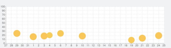 ポケットずかんの話題指数グラフ(11月25日(水))