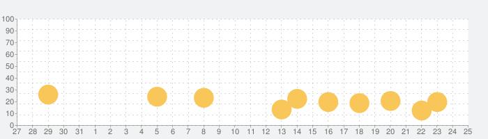 おかね星人の話題指数グラフ(2月25日(火))