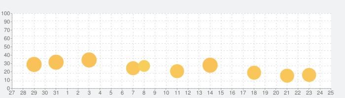 Brawl Stats for Brawl Starsの話題指数グラフ(11月25日(水))