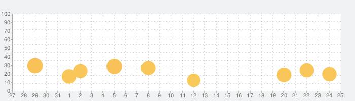 Launcher - 通知センターウィジェット搭載ランチャーの話題指数グラフ(2月25日(火))