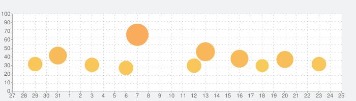 海鮮!!すし街道の話題指数グラフ(9月25日(金))