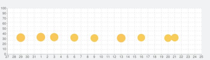 ブリッジコンストラクタの話題指数グラフ(2月25日(火))