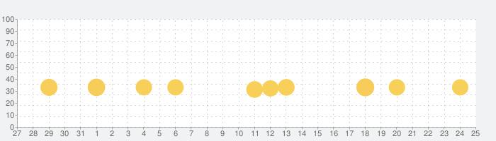 StarHorsePocket+の話題指数グラフ(9月25日(土))