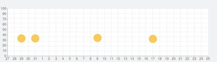 しまむらの話題指数グラフ(2月25日(火))