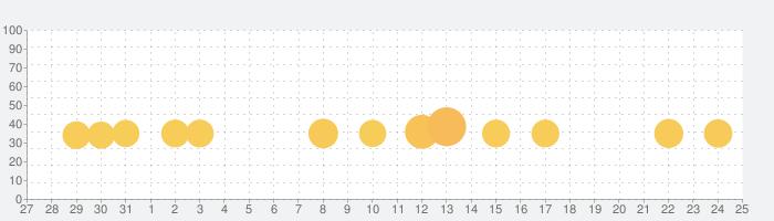 エバーマージキングダム-3つ以上のアイテムをマッチ&マージの話題指数グラフ(9月25日(金))