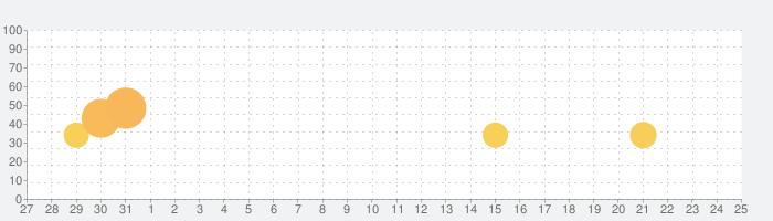 ドッキリ神回避 -脱出ゲームの話題指数グラフ(2月25日(火))