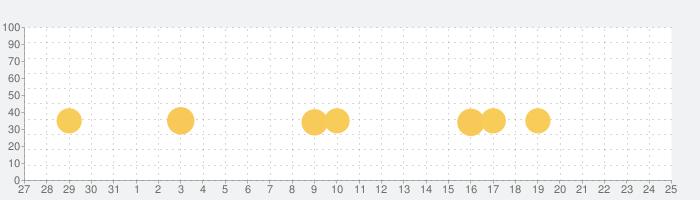 アンパンマンとこれ なあに?|赤ちゃん・幼児向け無料知育アプリの話題指数グラフ(9月25日(土))