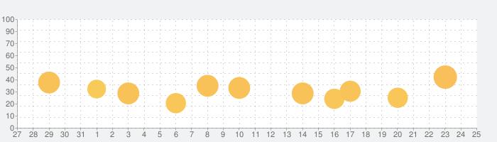 Peachy - 写真編集 & 顔 加工の話題指数グラフ(1月25日(月))