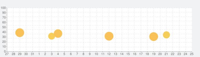 ファッション天気予報 Coordiful[コーディフル]の話題指数グラフ(6月25日(金))