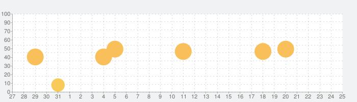 iMaschine 2の話題指数グラフ(11月25日(水))