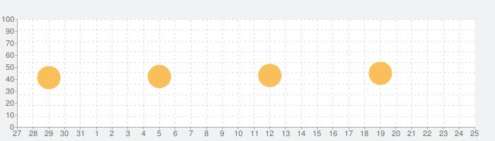 画面録画 - 画面録画アプリの話題指数グラフ(1月25日(月))