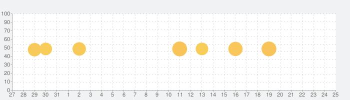 AccuWeather: 天気レーダーを使った詳しいニュースの話題指数グラフ(6月25日(金))