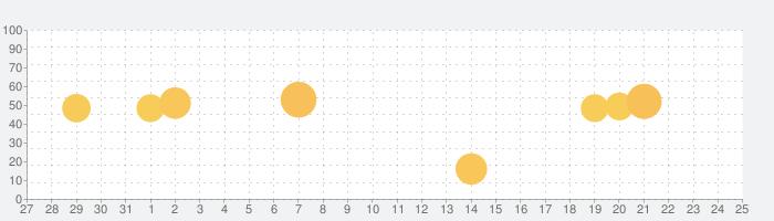 Qボトルの話題指数グラフ(1月25日(月))