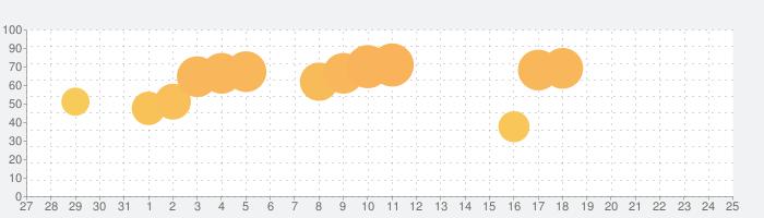 SUGAR - 憧れのあの人と生電話の話題指数グラフ(2月25日(火))