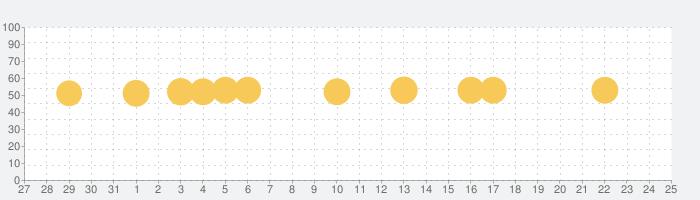 賃貸売買の部屋探しはカナリー(Canary)の話題指数グラフ(1月25日(月))