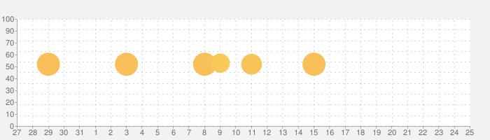 シフト表 - 勤務シフト表を自動で作成の話題指数グラフ(1月25日(月))