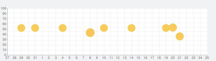 楽天ウェブ検索-楽天スーパーポイントが貯まる、稼げるアプリの話題指数グラフ(2月25日(火))
