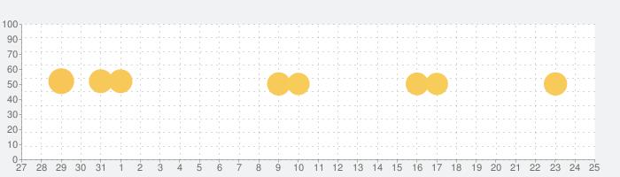 QRコードリーダー - QRコード読み取りの話題指数グラフ(1月25日(月))
