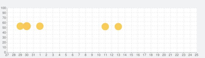 Medical Noteー医師と患者をつなぐ医療サービス・1900の疾患から探せる「病気・症状」情報の話題指数グラフ(9月25日(金))
