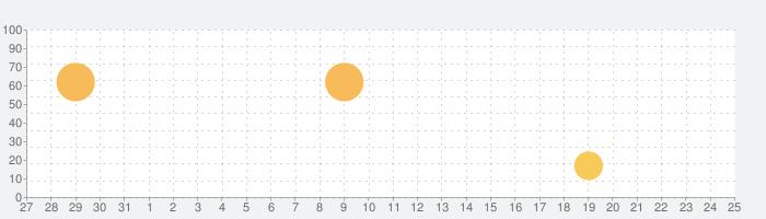 スポナビ 野球速報の話題指数グラフ(6月25日(金))