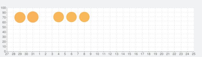 CocoPPa Dolls - トキメキ着せ替えコーデ協力RPGの話題指数グラフ(2月25日(火))
