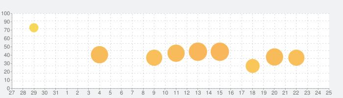 魔女の泉2の話題指数グラフ(1月25日(月))