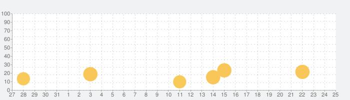 Easy SpeedGunの話題指数グラフ(11月25日(水))