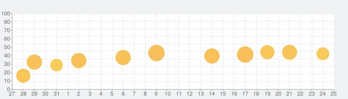 即会い探し!出会い系アプリ・ナウチャットの話題指数グラフ(1月25日(月))